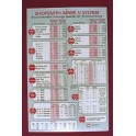 Shopsmith Mark V Speed Chart